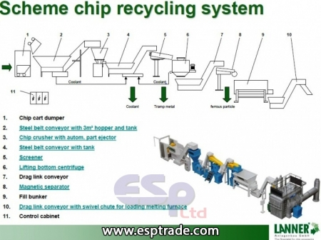 Chip Recycling system
